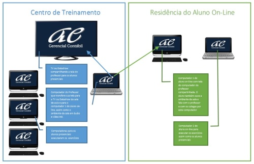 Projeto de Aula On-Line AEGContábil.